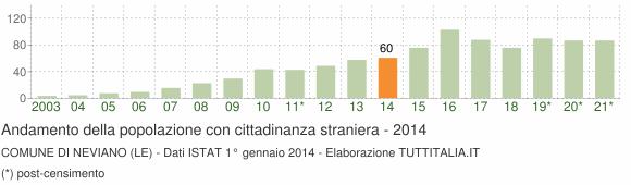Grafico andamento popolazione stranieri Comune di Neviano (LE)