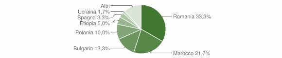 Grafico cittadinanza stranieri - Neviano 2014