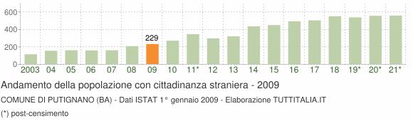 Grafico andamento popolazione stranieri Comune di Putignano (BA)