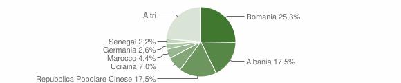 Grafico cittadinanza stranieri - Putignano 2009
