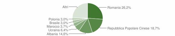 Grafico cittadinanza stranieri - Putignano 2010