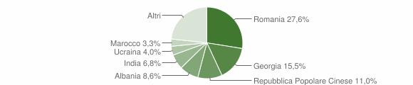 Grafico cittadinanza stranieri - Putignano 2018