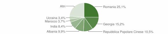 Grafico cittadinanza stranieri - Putignano 2019