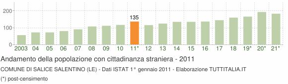 Grafico andamento popolazione stranieri Comune di Salice Salentino (LE)