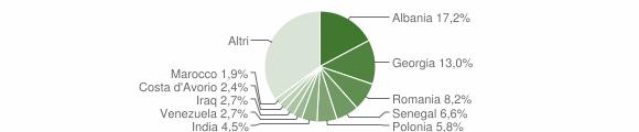 Grafico cittadinanza stranieri - Valenzano 2018