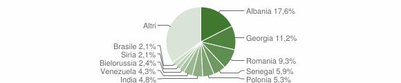 Grafico cittadinanza stranieri - Valenzano 2019