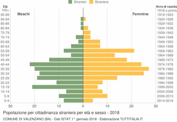 Grafico cittadini stranieri - Valenzano 2018