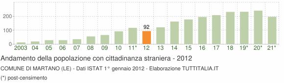 Grafico andamento popolazione stranieri Comune di Martano (LE)
