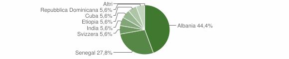 Grafico cittadinanza stranieri - Martano 2004