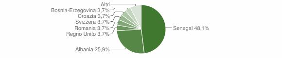 Grafico cittadinanza stranieri - Martano 2006