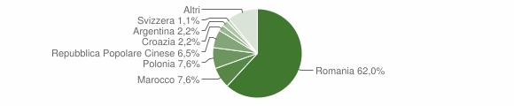 Grafico cittadinanza stranieri - Martano 2012