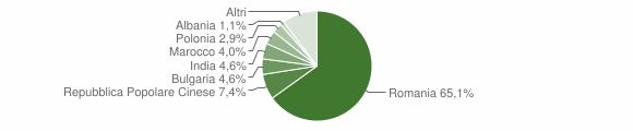 Grafico cittadinanza stranieri - Martano 2015