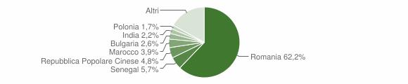 Grafico cittadinanza stranieri - Martano 2019