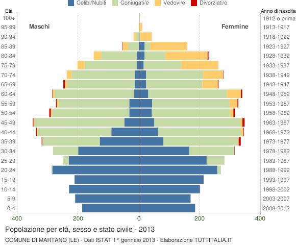 Grafico Popolazione per età, sesso e stato civile Comune di Martano (LE)