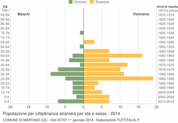 Grafico cittadini stranieri - Martano 2014