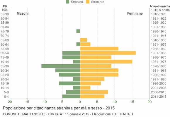 Grafico cittadini stranieri - Martano 2015