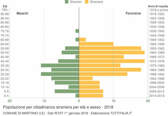 Grafico cittadini stranieri - Martano 2018