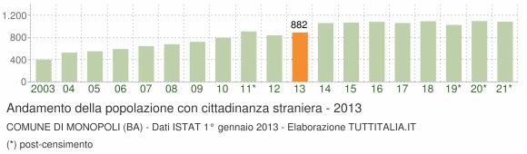 Grafico andamento popolazione stranieri Comune di Monopoli (BA)