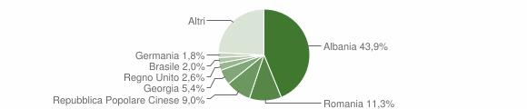 Grafico cittadinanza stranieri - Monopoli 2019