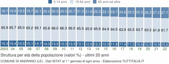 Grafico struttura della popolazione Comune di Andrano (LE)