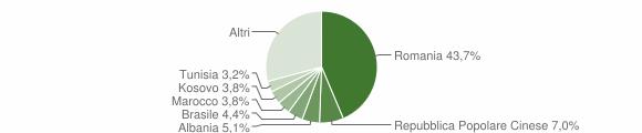 Grafico cittadinanza stranieri - Crispiano 2019