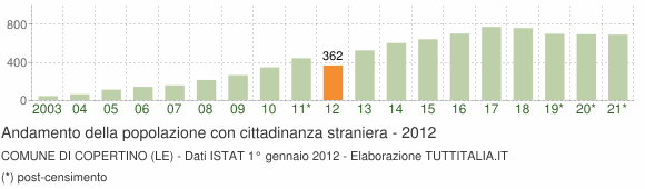 Grafico andamento popolazione stranieri Comune di Copertino (LE)