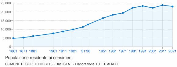 Grafico andamento storico popolazione Comune di Copertino (LE)