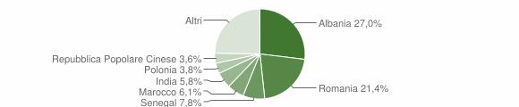 Grafico cittadinanza stranieri - Copertino 2019