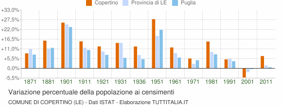 Grafico variazione percentuale della popolazione Comune di Copertino (LE)