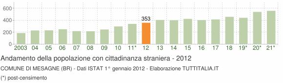 Grafico andamento popolazione stranieri Comune di Mesagne (BR)