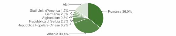 Grafico cittadinanza stranieri - Mesagne 2012