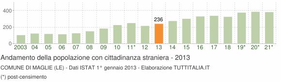 Grafico andamento popolazione stranieri Comune di Maglie (LE)