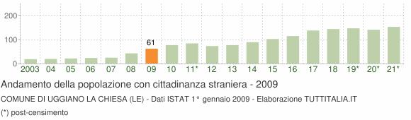 Grafico andamento popolazione stranieri Comune di Uggiano la Chiesa (LE)