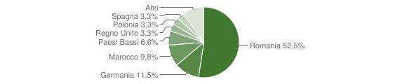 Grafico cittadinanza stranieri - Uggiano la Chiesa 2009