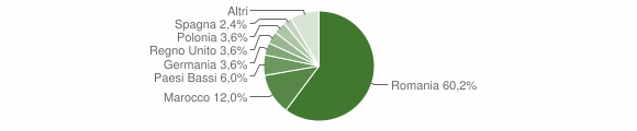 Grafico cittadinanza stranieri - Uggiano la Chiesa 2011