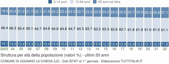 Grafico struttura della popolazione Comune di Uggiano la Chiesa (LE)