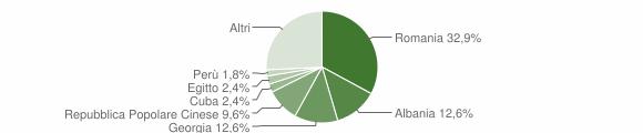 Grafico cittadinanza stranieri - Capurso 2018