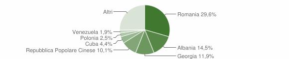 Grafico cittadinanza stranieri - Capurso 2019