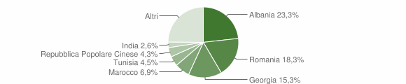 Grafico cittadinanza stranieri - Mola di Bari 2018