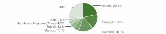 Grafico cittadinanza stranieri - Mola di Bari 2019