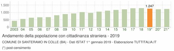 Grafico andamento popolazione stranieri Comune di Santeramo in Colle (BA)