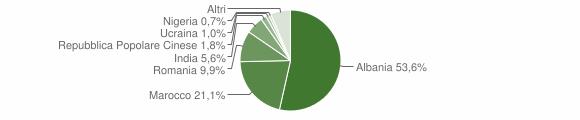 Grafico cittadinanza stranieri - Santeramo in Colle 2019