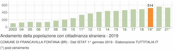 Grafico andamento popolazione stranieri Comune di Francavilla Fontana (BR)