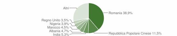 Grafico cittadinanza stranieri - Francavilla Fontana 2019