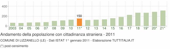 Grafico andamento popolazione stranieri Comune di Lizzanello (LE)