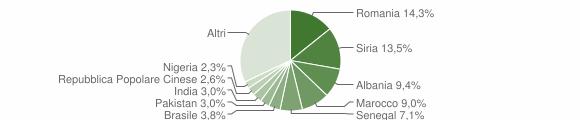 Grafico cittadinanza stranieri - Lizzanello 2019