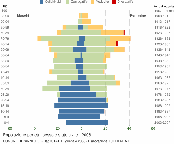 Grafico Popolazione per età, sesso e stato civile Comune di Panni (FG)