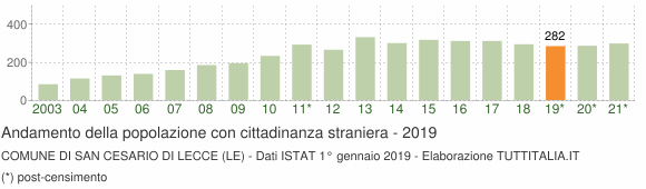Grafico andamento popolazione stranieri Comune di San Cesario di Lecce (LE)