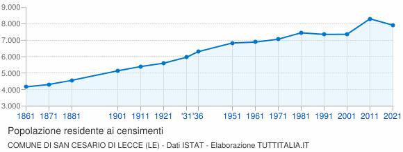 Grafico andamento storico popolazione Comune di San Cesario di Lecce (LE)