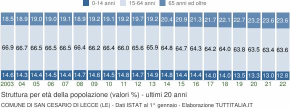 Grafico struttura della popolazione Comune di San Cesario di Lecce (LE)